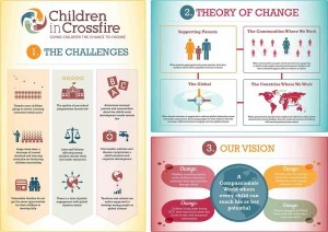 Two-Pronged Approach And The Theory Of Change | Children In Crossfire
