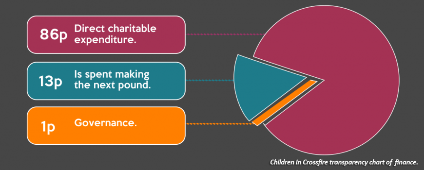 Finance and Governance Transparency Chart | Children In Crossfire